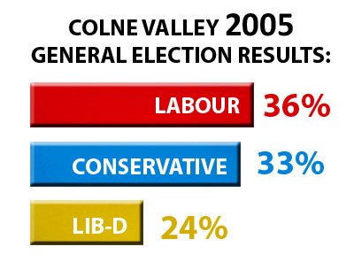 2005 GE Results for Colne Valley